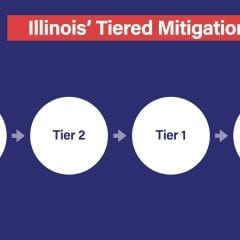 What Are The Differences In Illinois' Tiers And Phases For Covid?